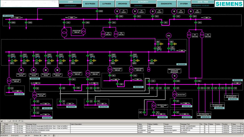 SCADA - Sistemi di gestione e distribuzione energia
